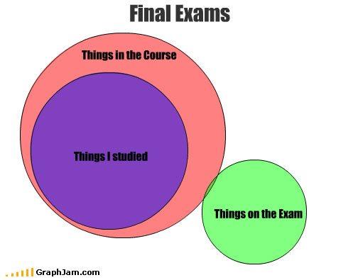 funny finals memes memes chart