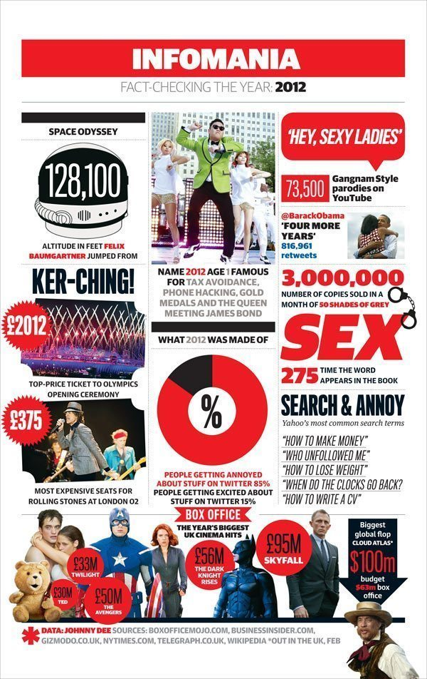 2012 Infographic Pop Culture