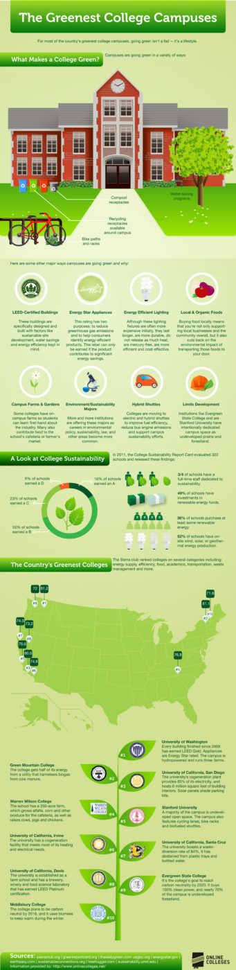 Greenest College Campuses Earth Day 2013