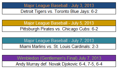 College Sports Professional Sports Scores Detroit Tigers vs Toronto Blue Jays Pittsburgh Pirates vs Chicago Cubs Miami Marlins vs St Louis Cardinals Wimbledon Winner Andy Murray