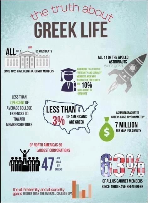 Greek Life Stats 1