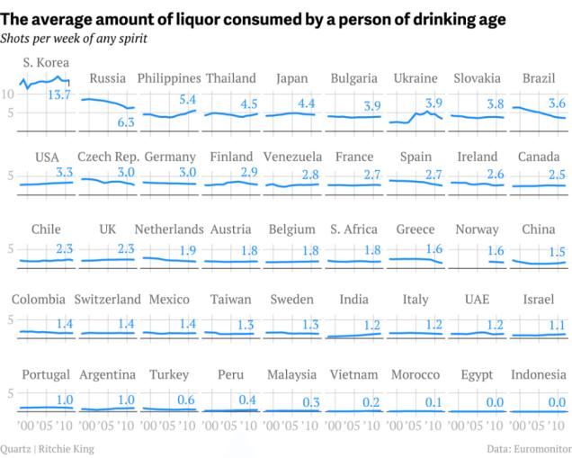 Shots per Week in Countries