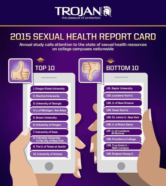 college sexual health trojan